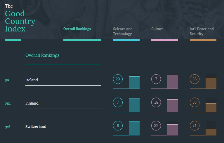 Good Country Index by Simon Anholt