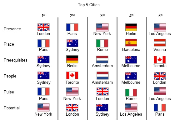 2015 City Brands Index Anholt-Gfk Roper
