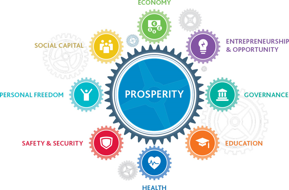 2015 Prosperity Index - contributing factors