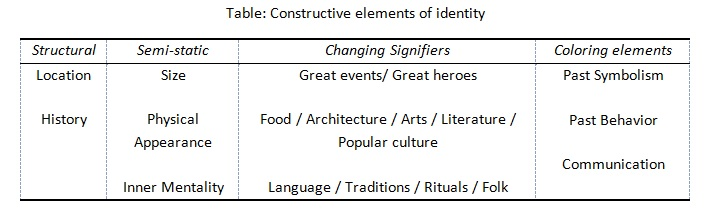 Constructive elements of place identity