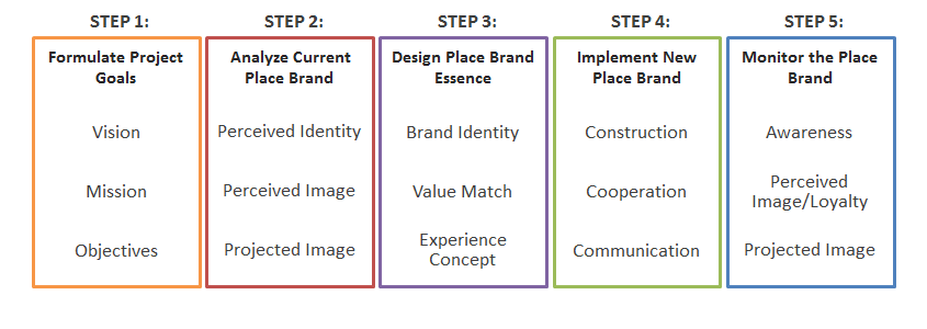 Step by Step approach to place branding
