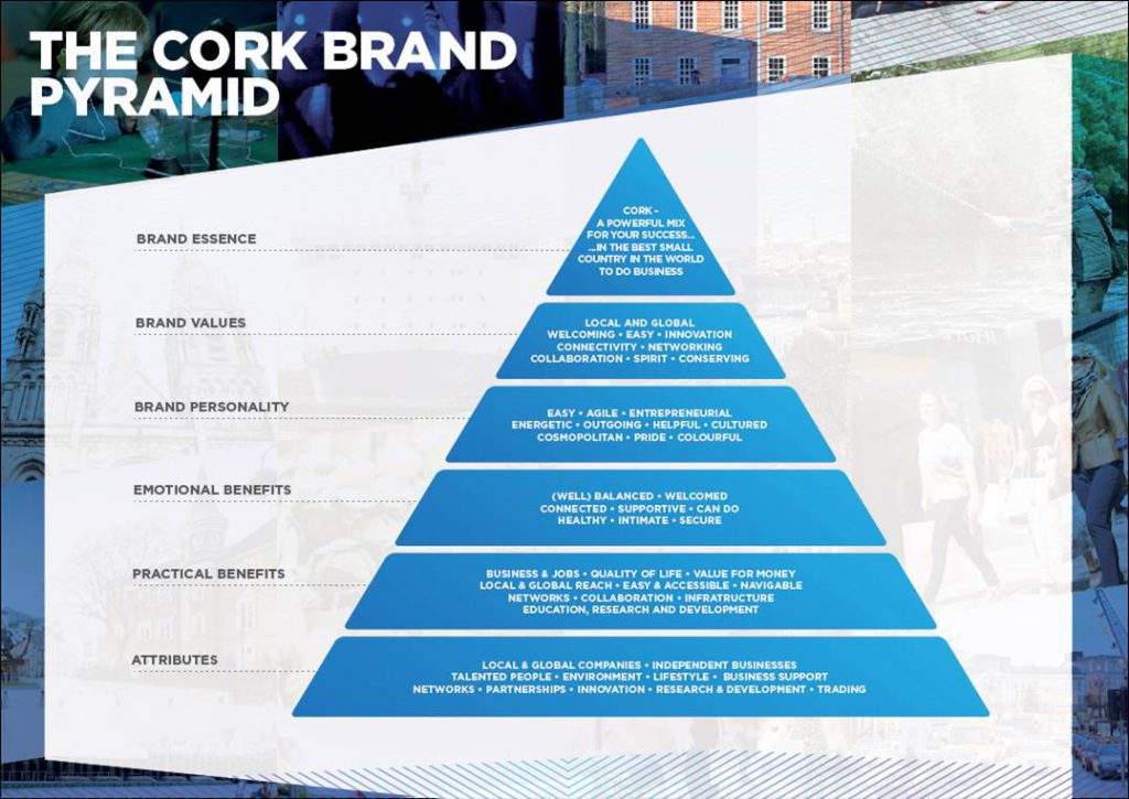 Cork City Brand Pyramid
