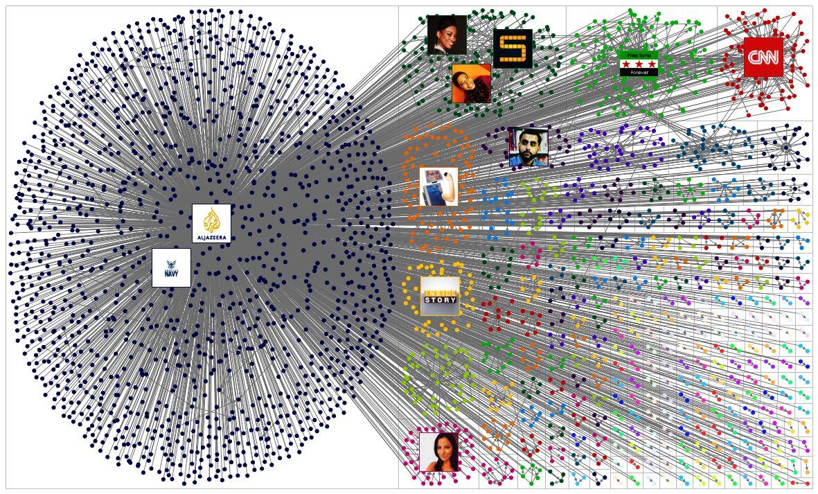 Al Jazeera social media content distribution strategy and map