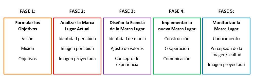 Aproximación al Place Branding - Las cinco fases