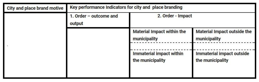 City brand balance sheet