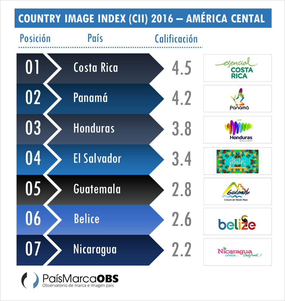 Country Image Index - America Central