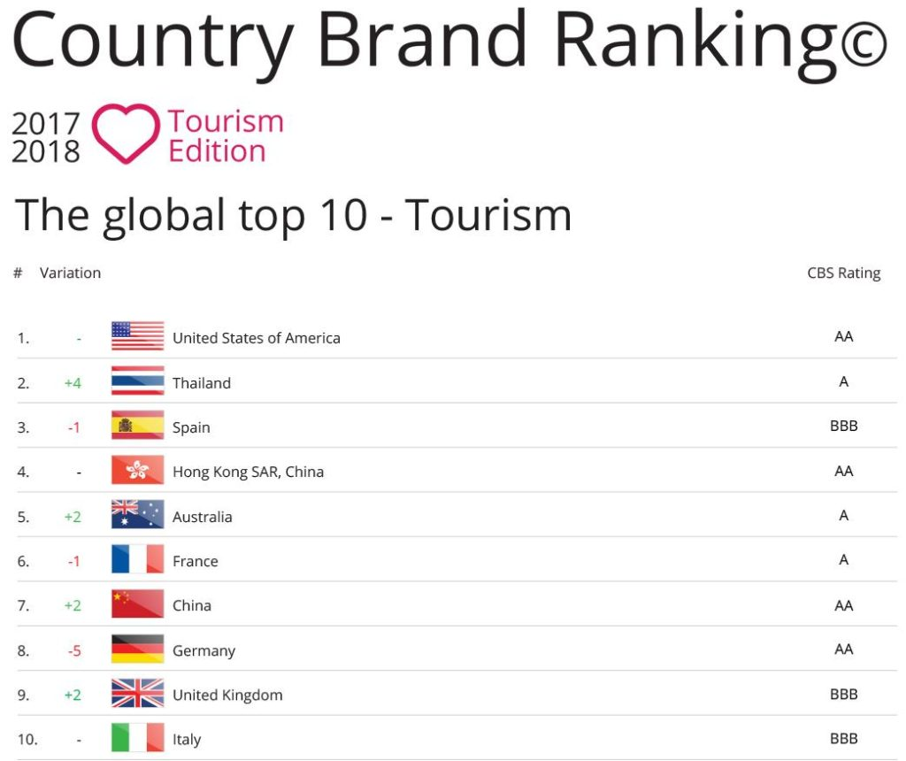 Top 10 Country Brand Ranking 2017, Tourism edition