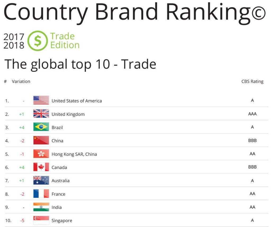 Top 10 Country Brand Ranking 2017 Trade edition