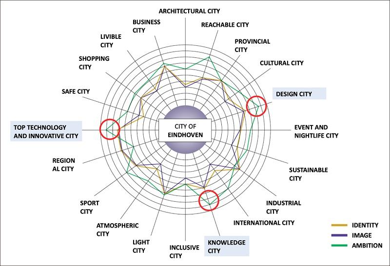 Eindhoven city identity priorities
