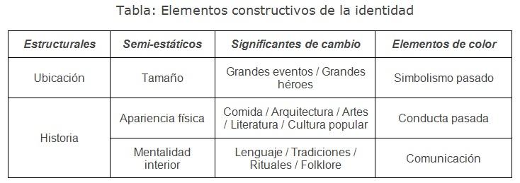 Elementos constructivos identidad lugar
