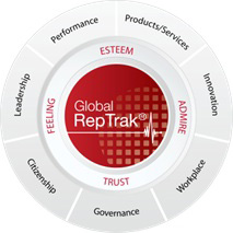Global Reputation Tracking tool by the Reputation Institute
