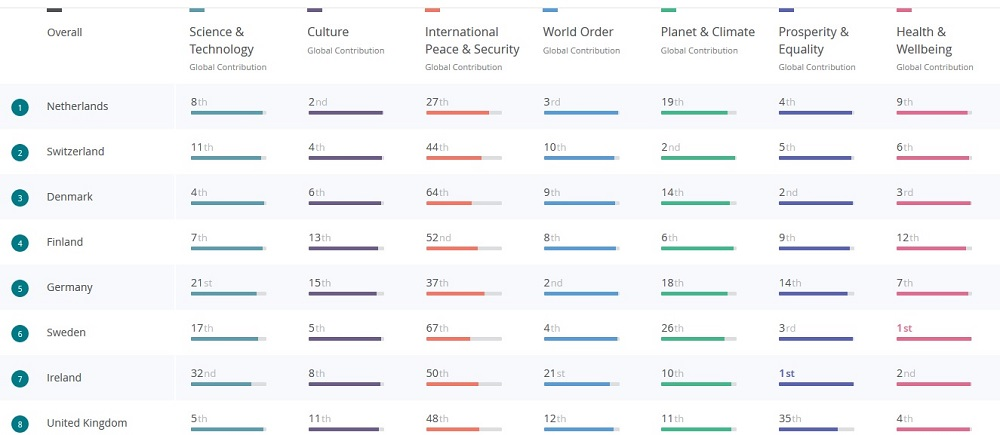 Good Country Index 2017 results