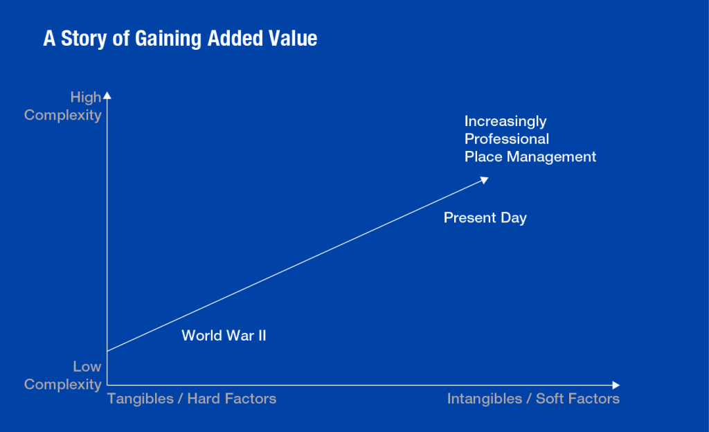How Place Management priorities changed over time