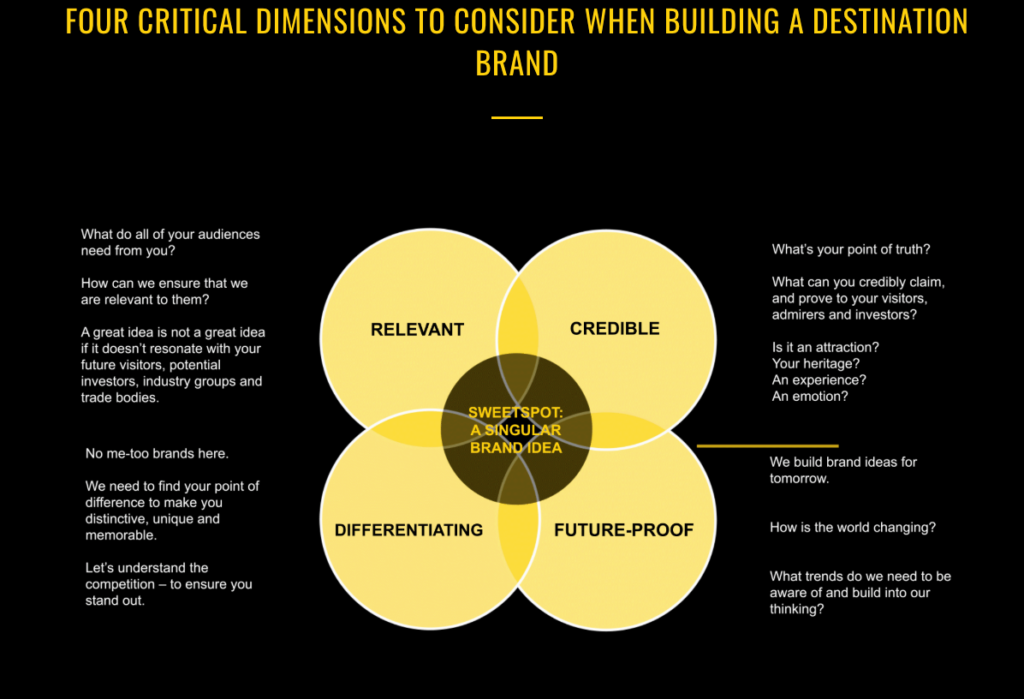 Four destination brand dimensions by Landor