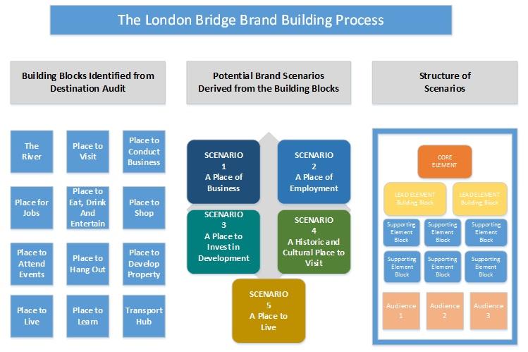 London Bridge brand building process