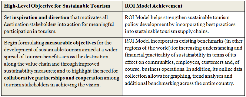 Why measure ROI of sustainability in destinations
