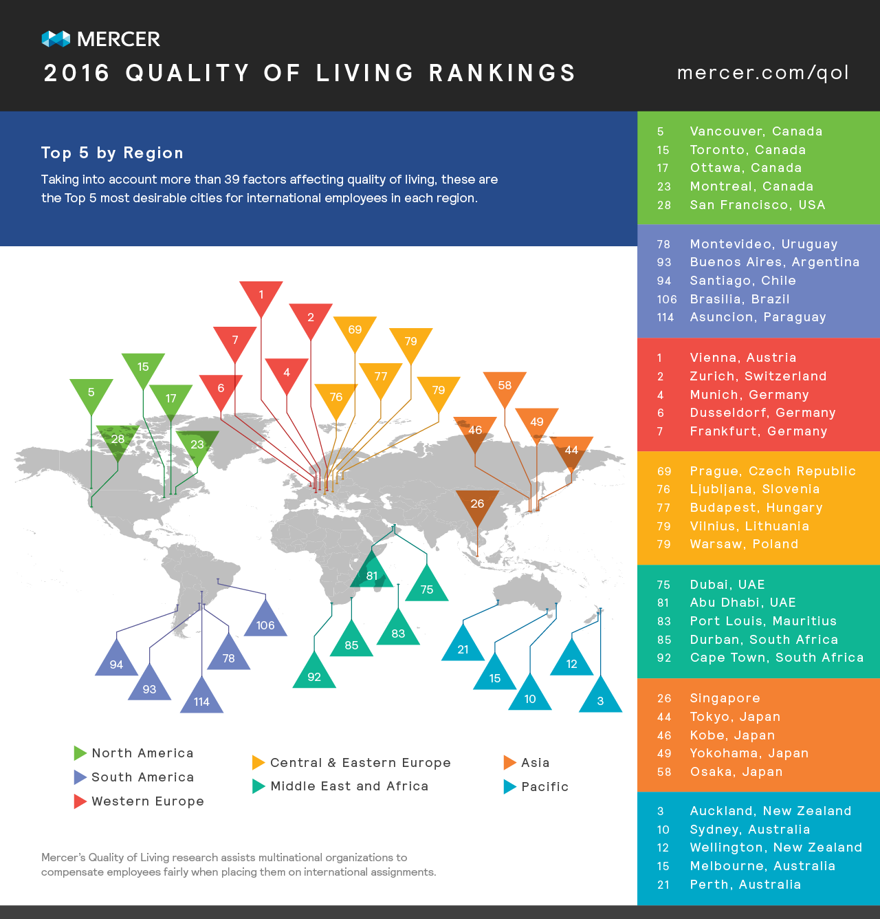 Mercer Quality Of Living Ranking 2016 European Cities Ahead