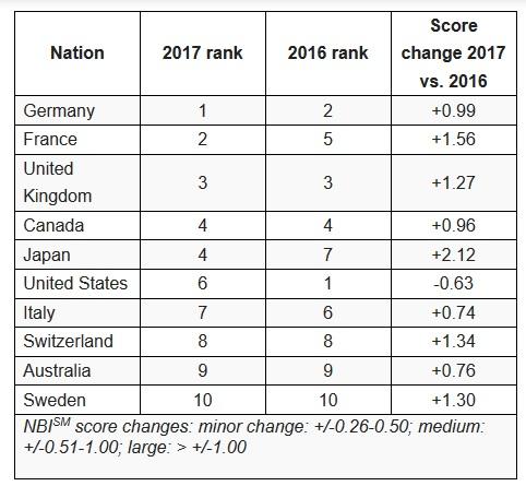 Anholt-GfK Nation Brands Index 2017 results