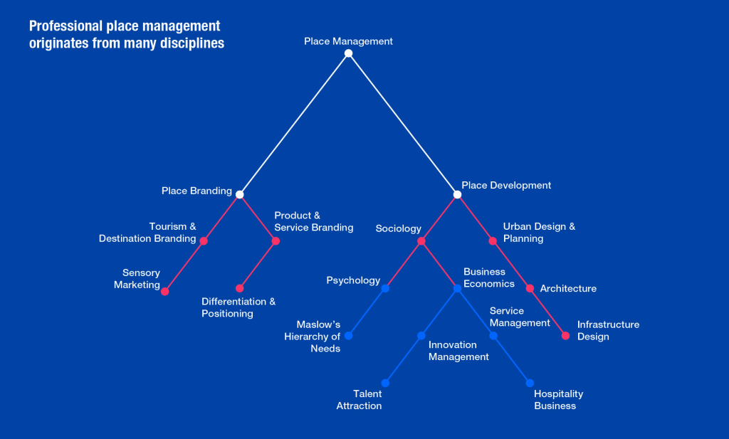Roots of place management profession