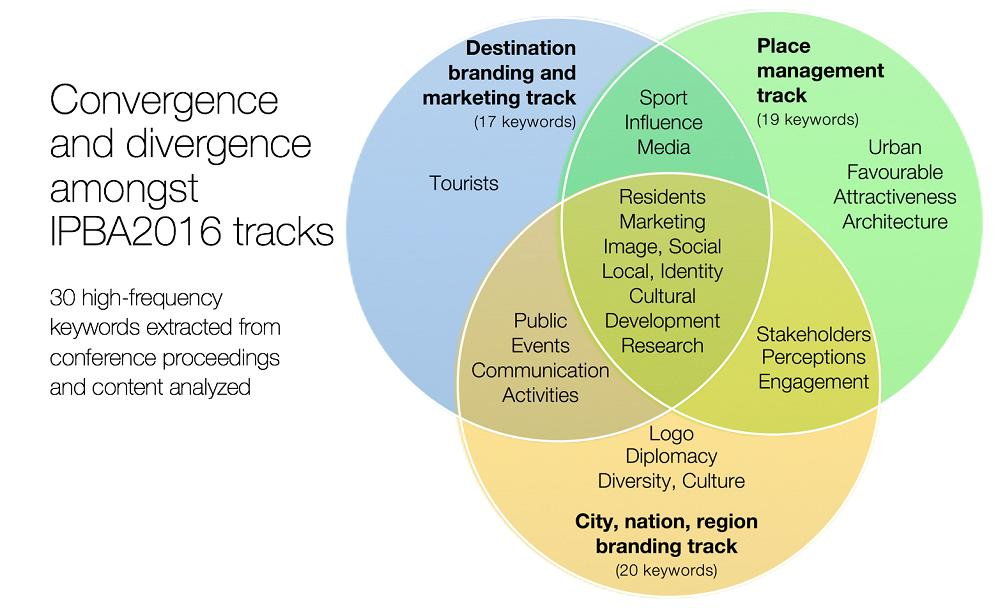 Place branding research tracks, Don Dioko paper