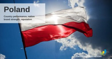 Poland country performance, brand strength, reputation
