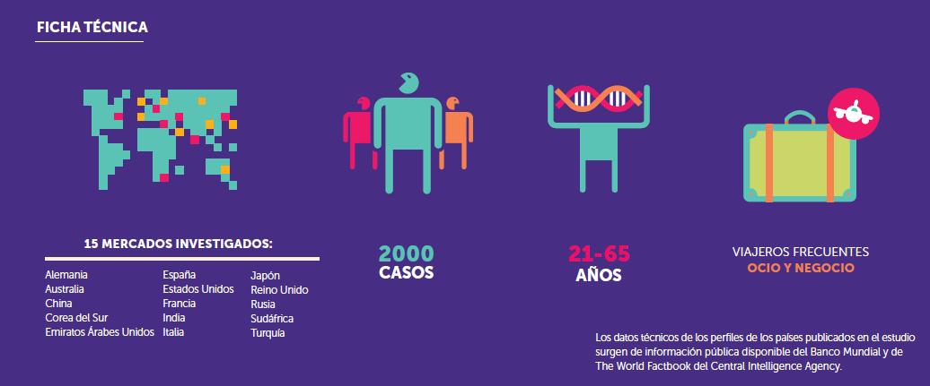 Ranking Marca País Latinoamerica 2015 Metodologia