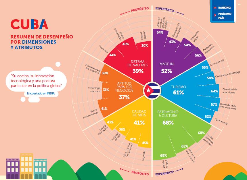 Percepciones de la marca país Cuba, según el ranking de FutureBrand