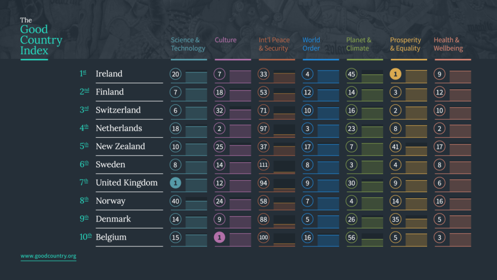 The Good Country Index 2014