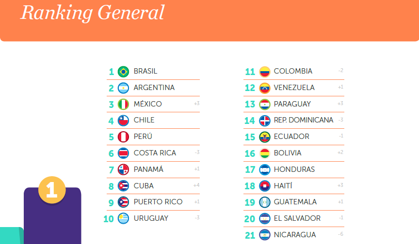 Top 10 Country Brands in Latin America - Country Brand Ranking 2015 report by FutureBrand