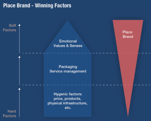 Winning Factors of a Place Brand